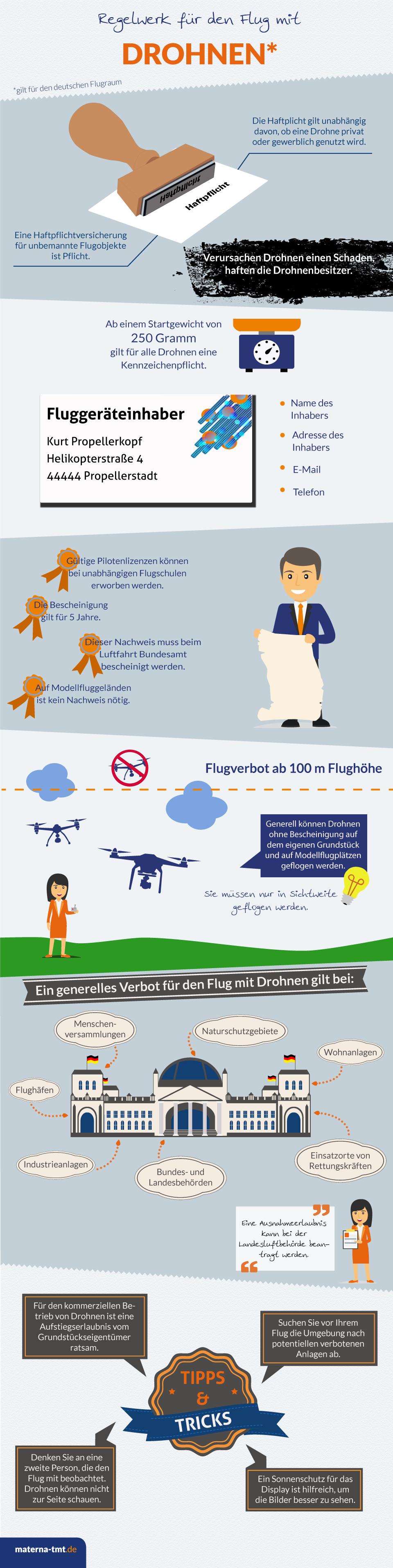 Grafik über die gesetzlichen Regelungen zum Drohnenflug